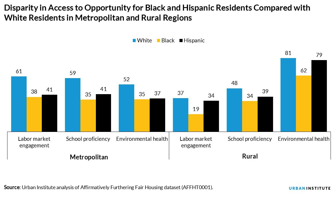 Disparity in Access to Opportunity for Black and Hispanic Residents Compared with White Residents in Metropolitan and Rural Regions