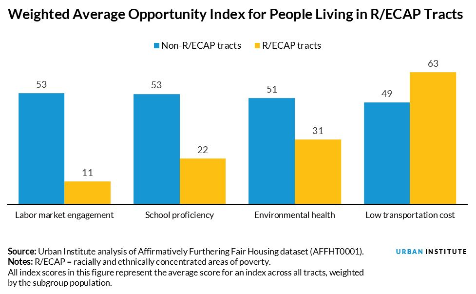 Weighted Average Opportunity Index for People Living in R/ECAP Tracts
