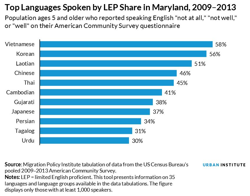 Languages spoken in MD