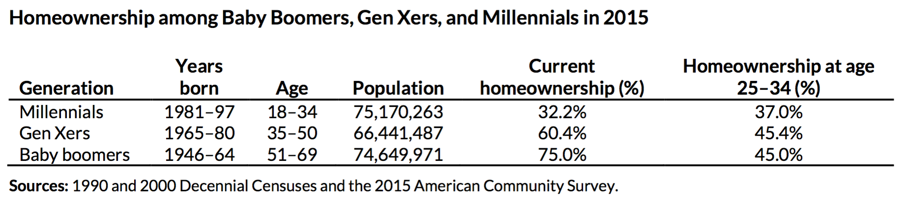Millennial homeownership table
