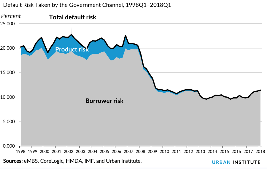 Default Risk Taken by the Government Channel, 1998Q1–2018Q1