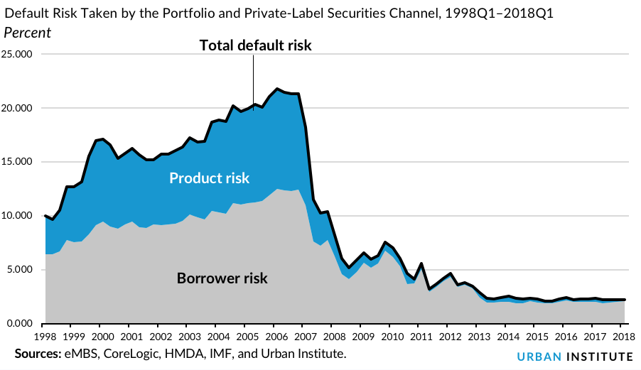Default Risk Taken by the Portfolio and Private-Label Securities Channel, 1998Q1–2018Q1