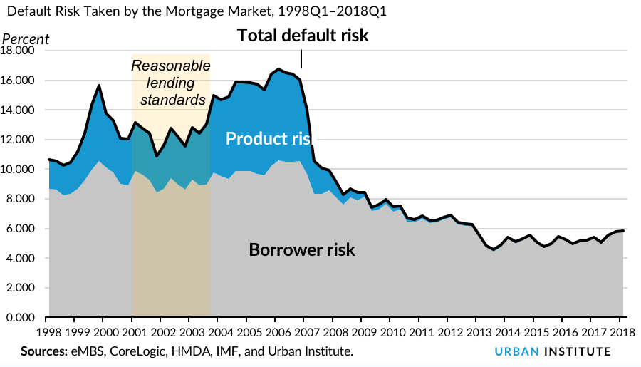 Default Risk Taken by the Mortgage Market, 1998Q1–2018Q1