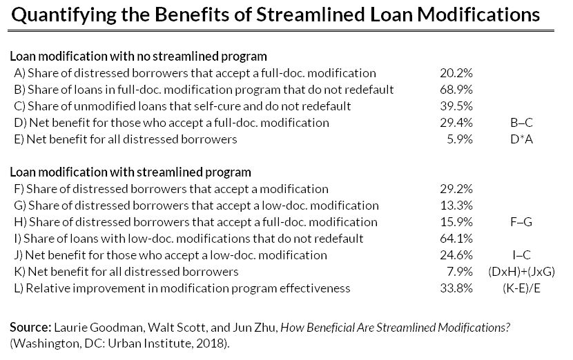 quantifying the success of loan modification