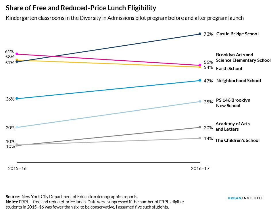 Share of Free and Reduced-Price Lunch Eligibility