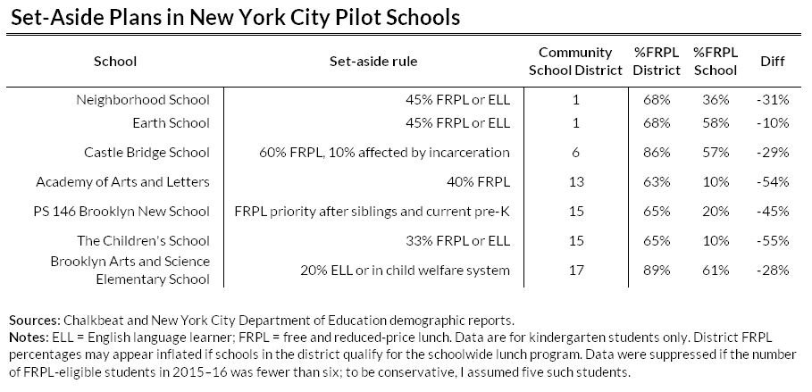 Set-Aside Plans in New York City Pilot Schools