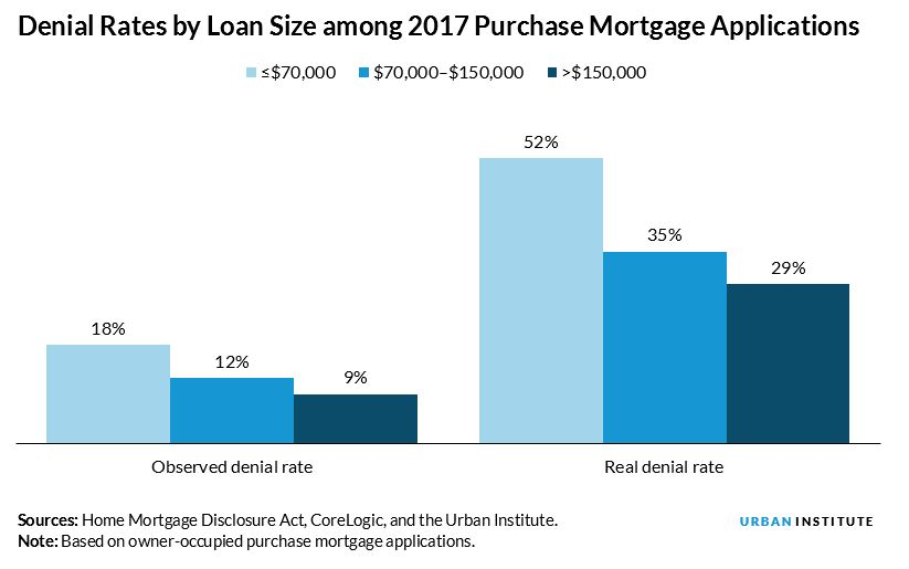 denial rates by loan size
