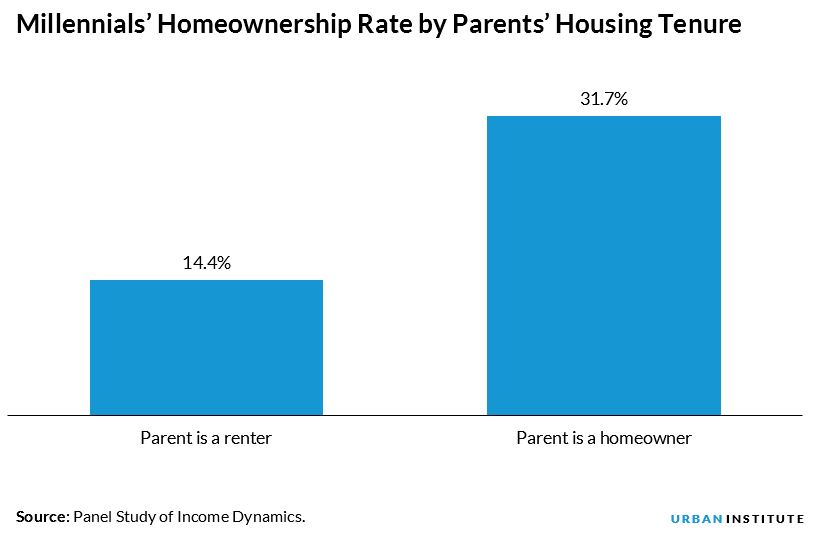 Millennials' Homeownership Rate by Parents' Housing Tenure