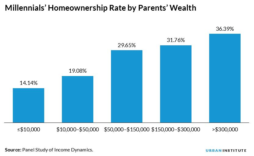 Millennials' Homeownership Rate by Parents' Wealth