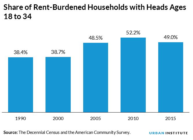 Share of Rent-Burdened Households with Heads Ages 18 to 34