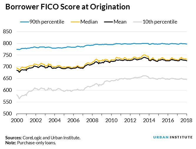 borrower fico score at origination