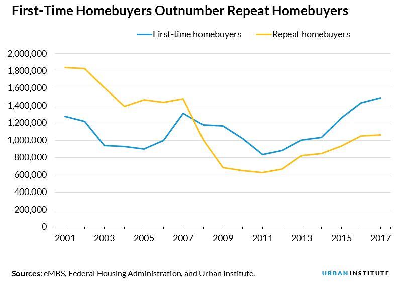 Repeat homebuyers