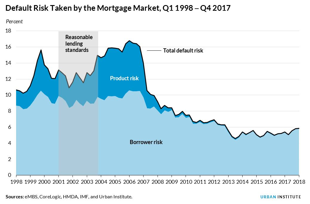 housing credit availability