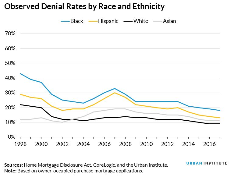 observed denial rates by race