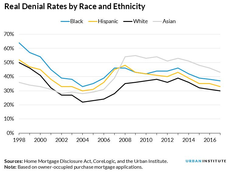 real denial rates by race