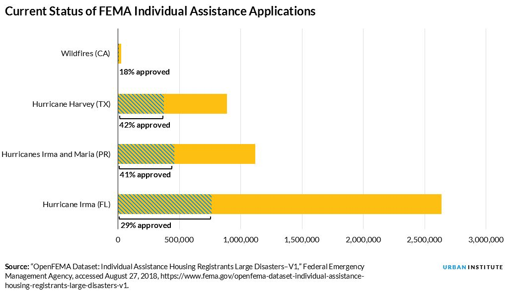 fema aid application status