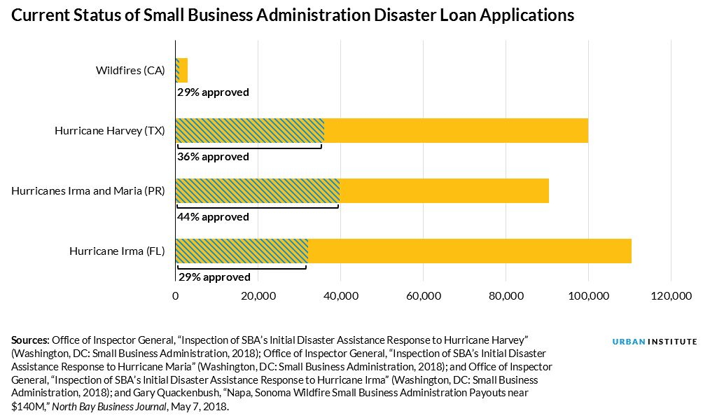 sba loan applications