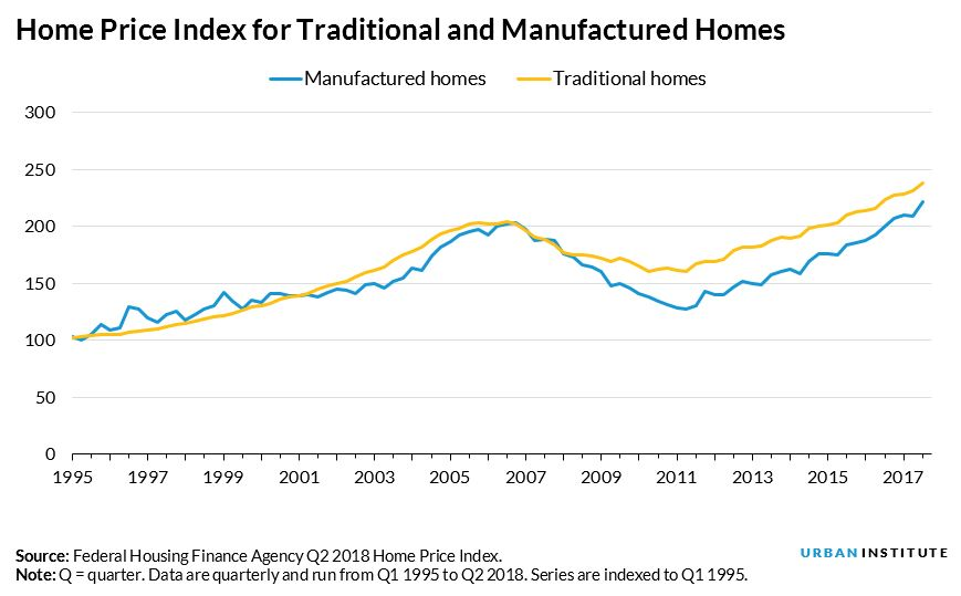 Home Price Index for Traditional and Manufactured Homes