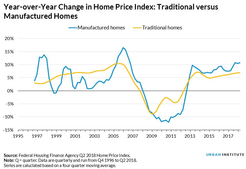 Year-over-Year Change in Home Price Index: Traditional versus Manufactured Homes
