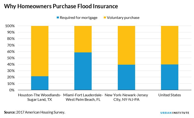 why homeowners purchase flood insurance