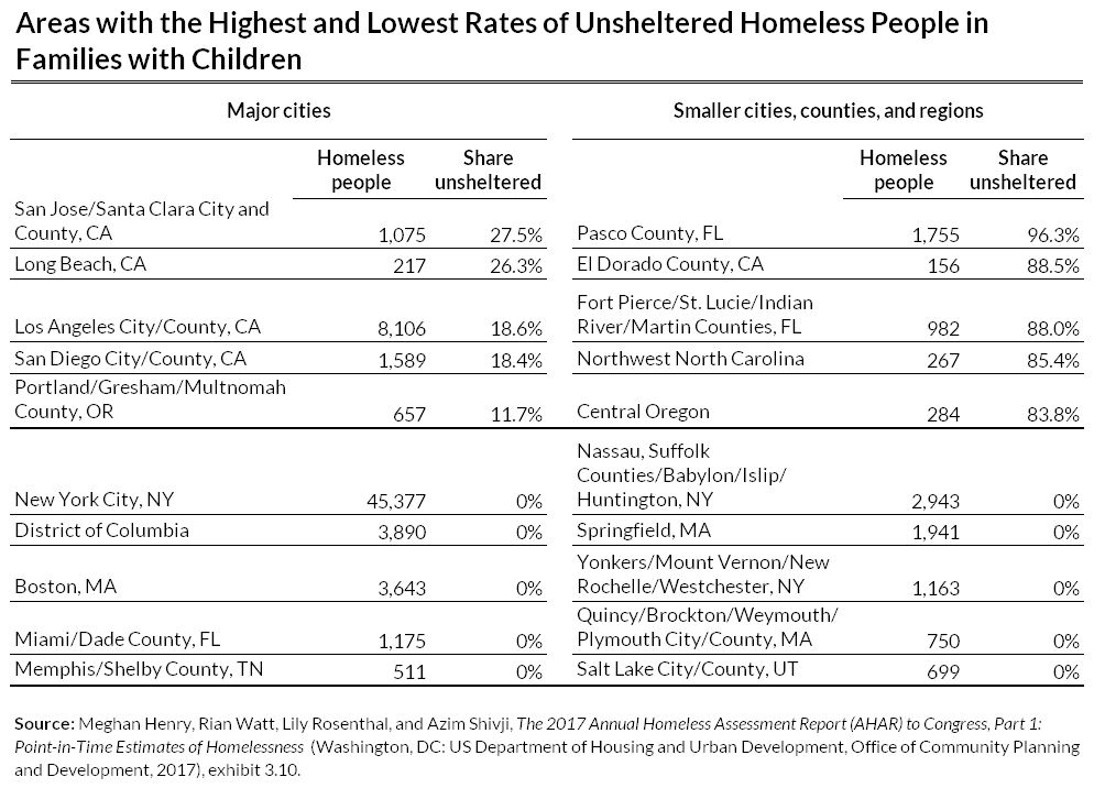 unsheltered homeless people in major cities and smaller towns