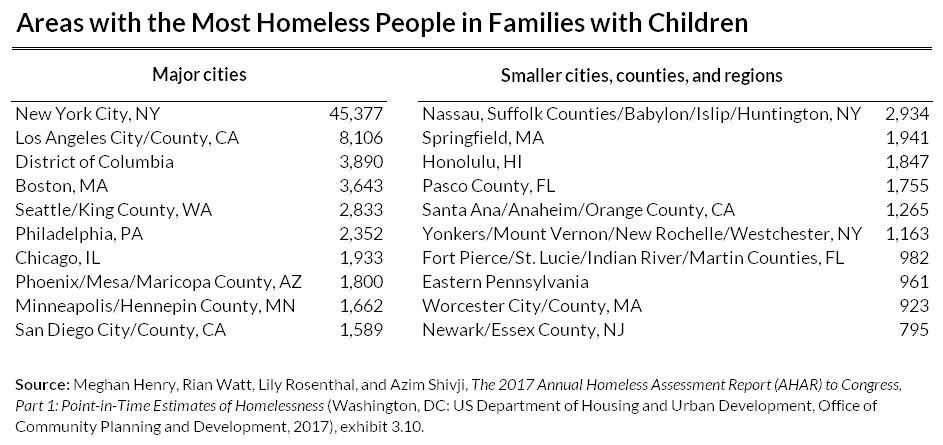 homeless people in major cities and smaller towns