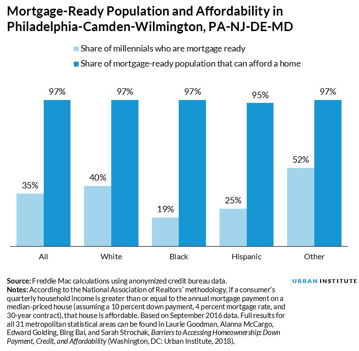 share of millennials who are mortgage ready in philadelphia area