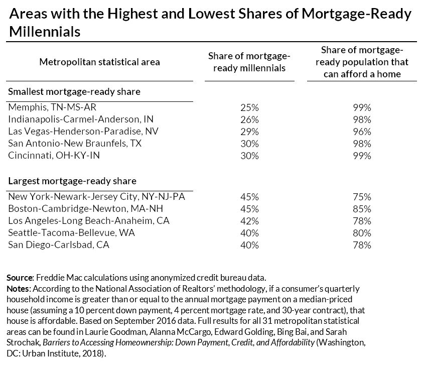 areas with highest and lowest shares of mortgage ready millennials