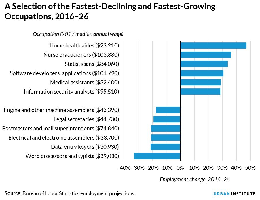 selection of fastest growing and declining occupations