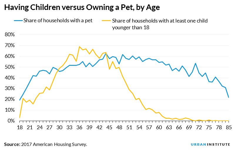 Having Children versus Owning a Pet, by Age