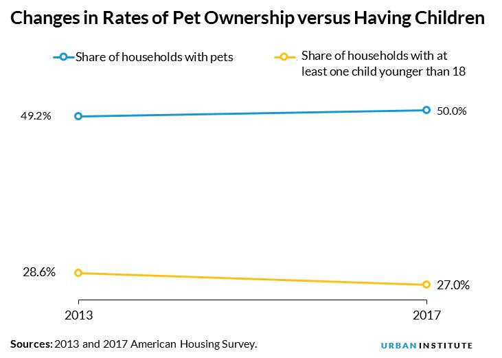 Changes in Rates of Pet Ownership versus Having Children