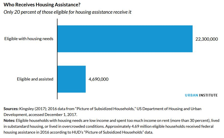 who receives housing assistance