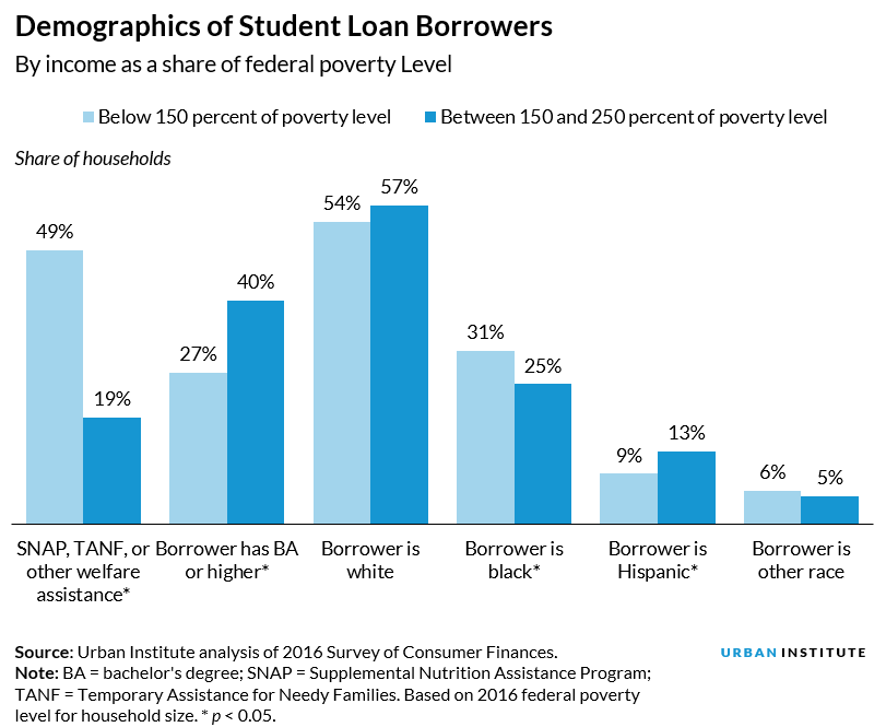 Demographics of Student Loan Borrowers