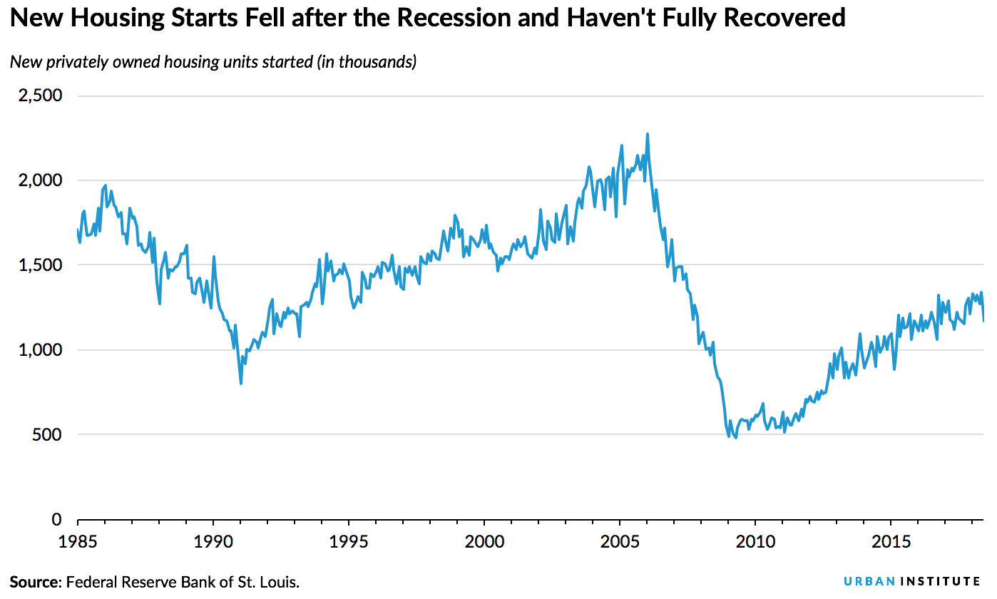 new housing starts fell after the recession