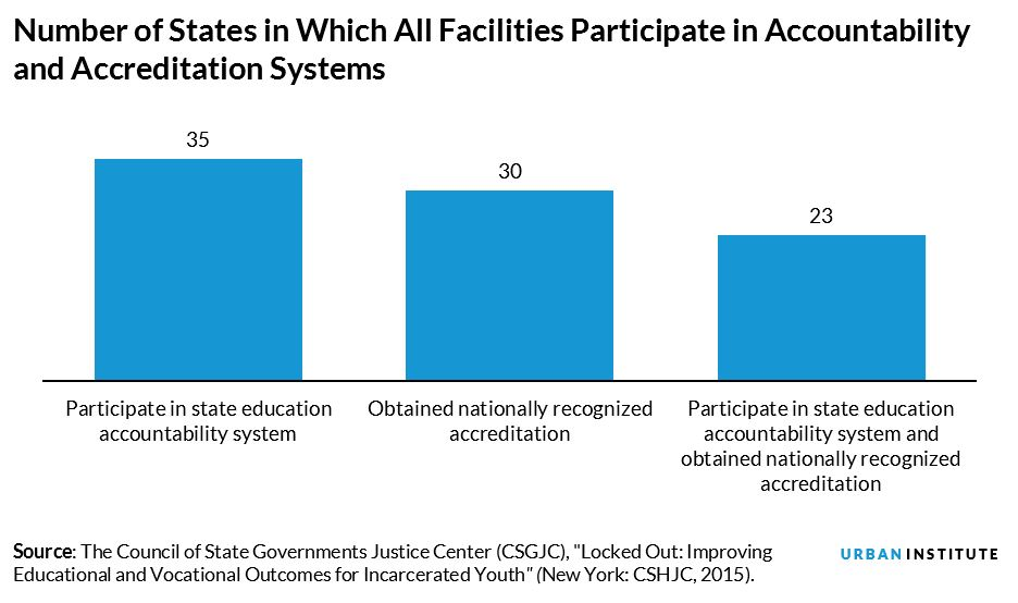 number of states in which all facilities participate in Accountability and accreditation systems