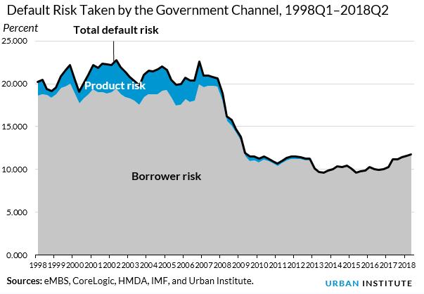 default risk taken by gov channel q2 2018