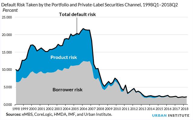 portfolio and private label securities loans risk q2 2018