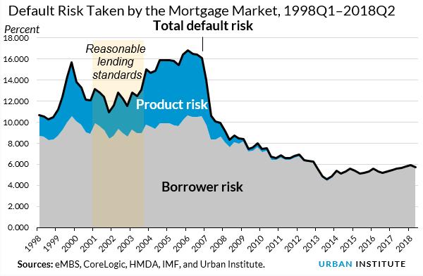 Whole Mortgage Market Q2 2018