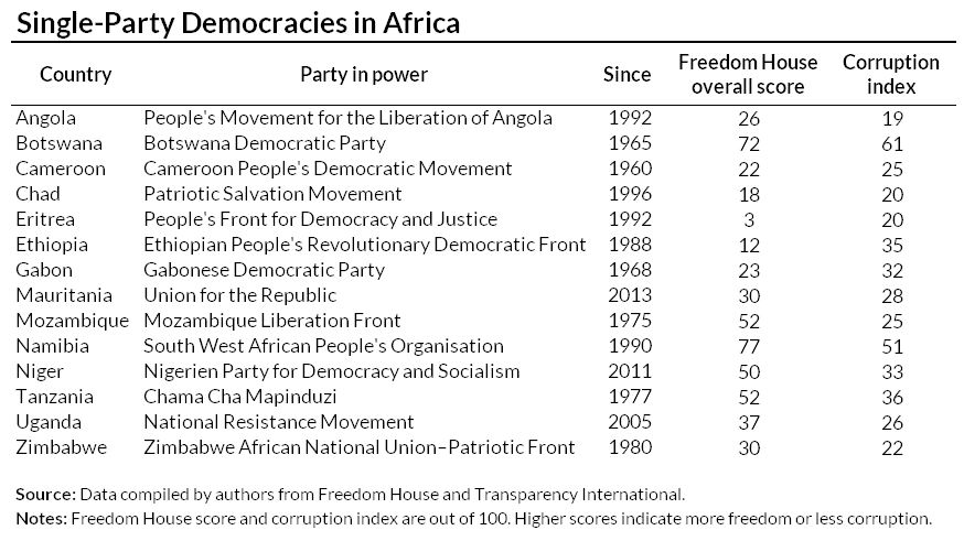 Single party democracies in Africa