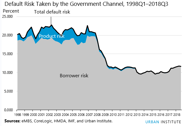 default risk taken by government channel 1998Q1-2018Q3