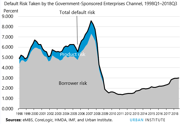 default risk taken by government sponsored enterprises channel 1998Q1-2018Q3