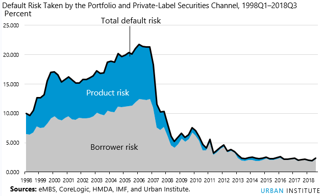default risk taken by portfolio and private-label securities channel 1998Q1-2018Q3