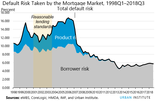 default risk taken by mortgage market 1998Q1-2018Q3
