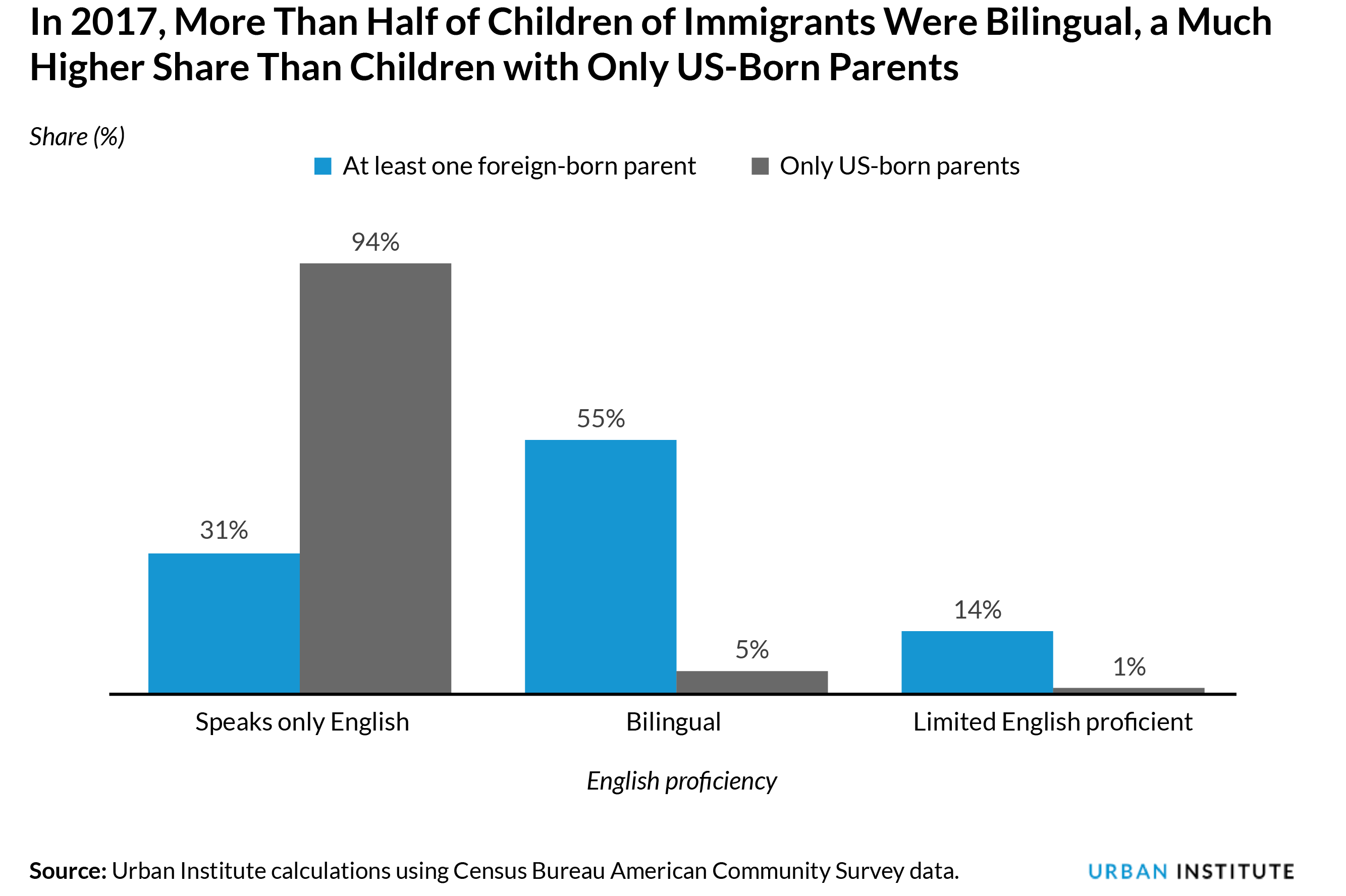 Grouped bar chart of bilingual status among children of immigrants