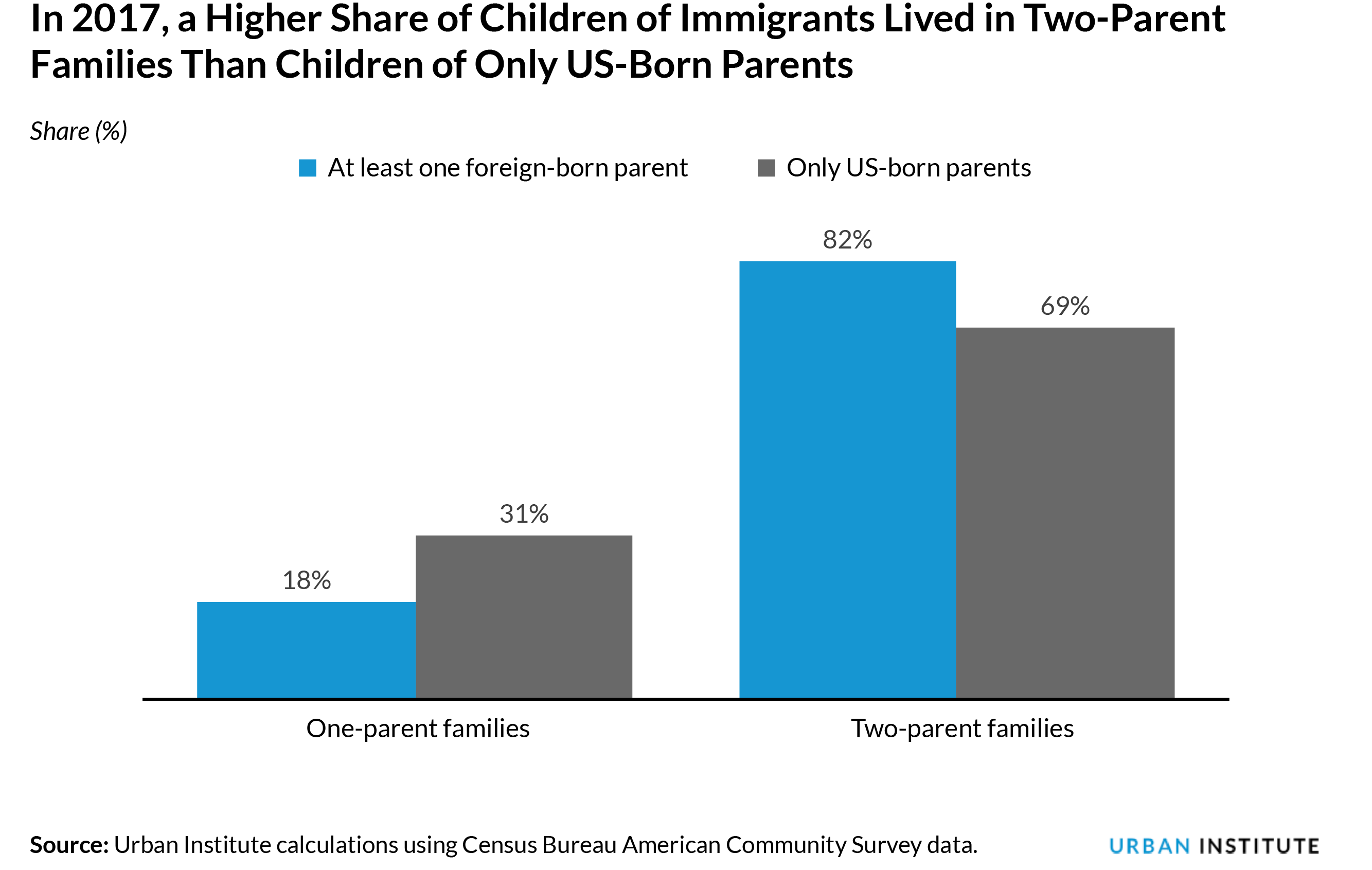 Grouped bar chart of share of children of immigrant by number of parents in household