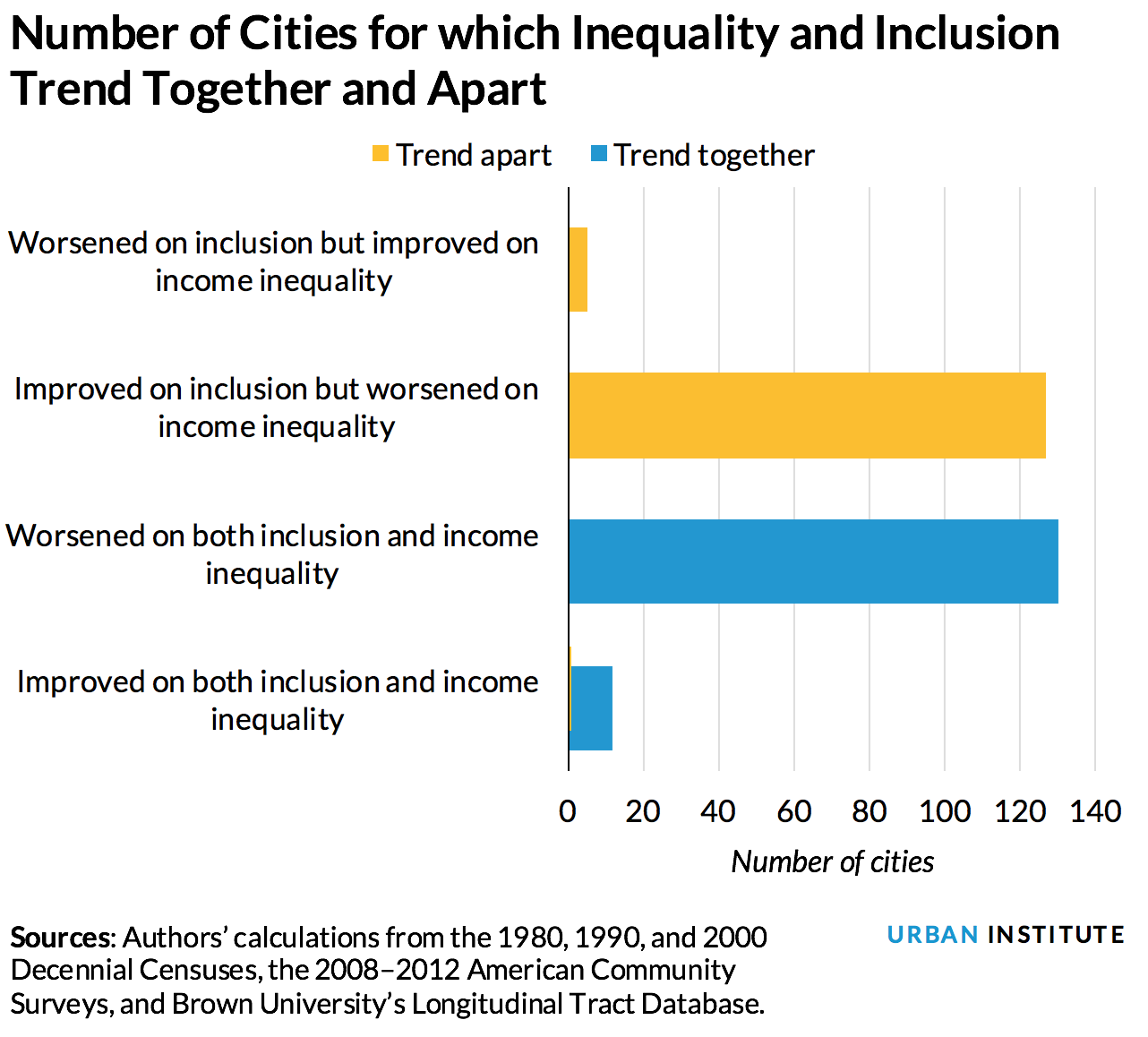Number of Cities for which Inequality and Inclusion Trend Together and Apart