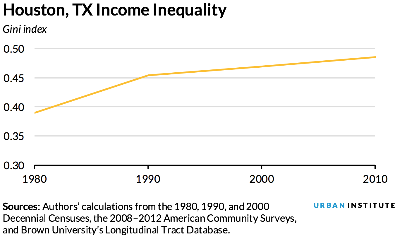 inequality vs. inclusion - Houston