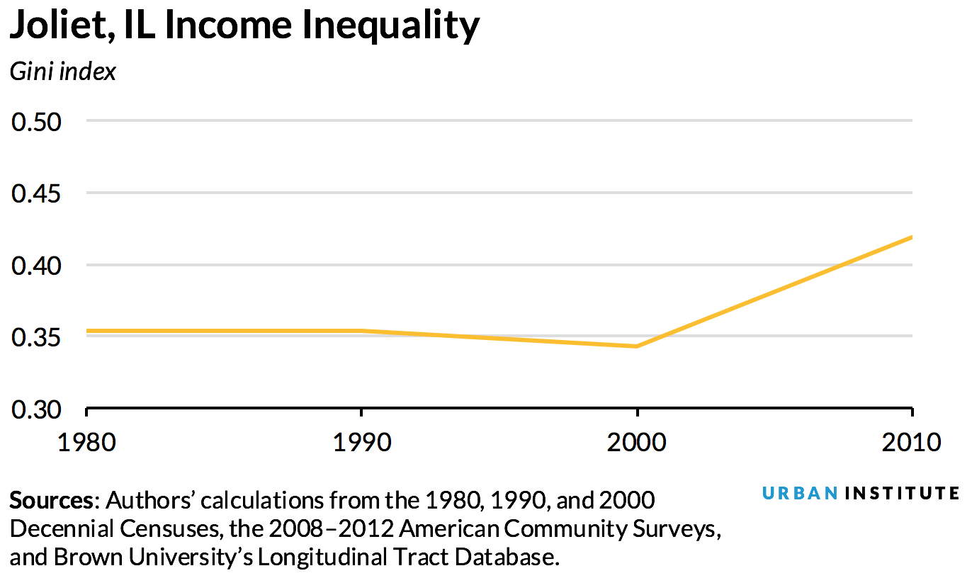 inequality vs. inclusion - Joliet