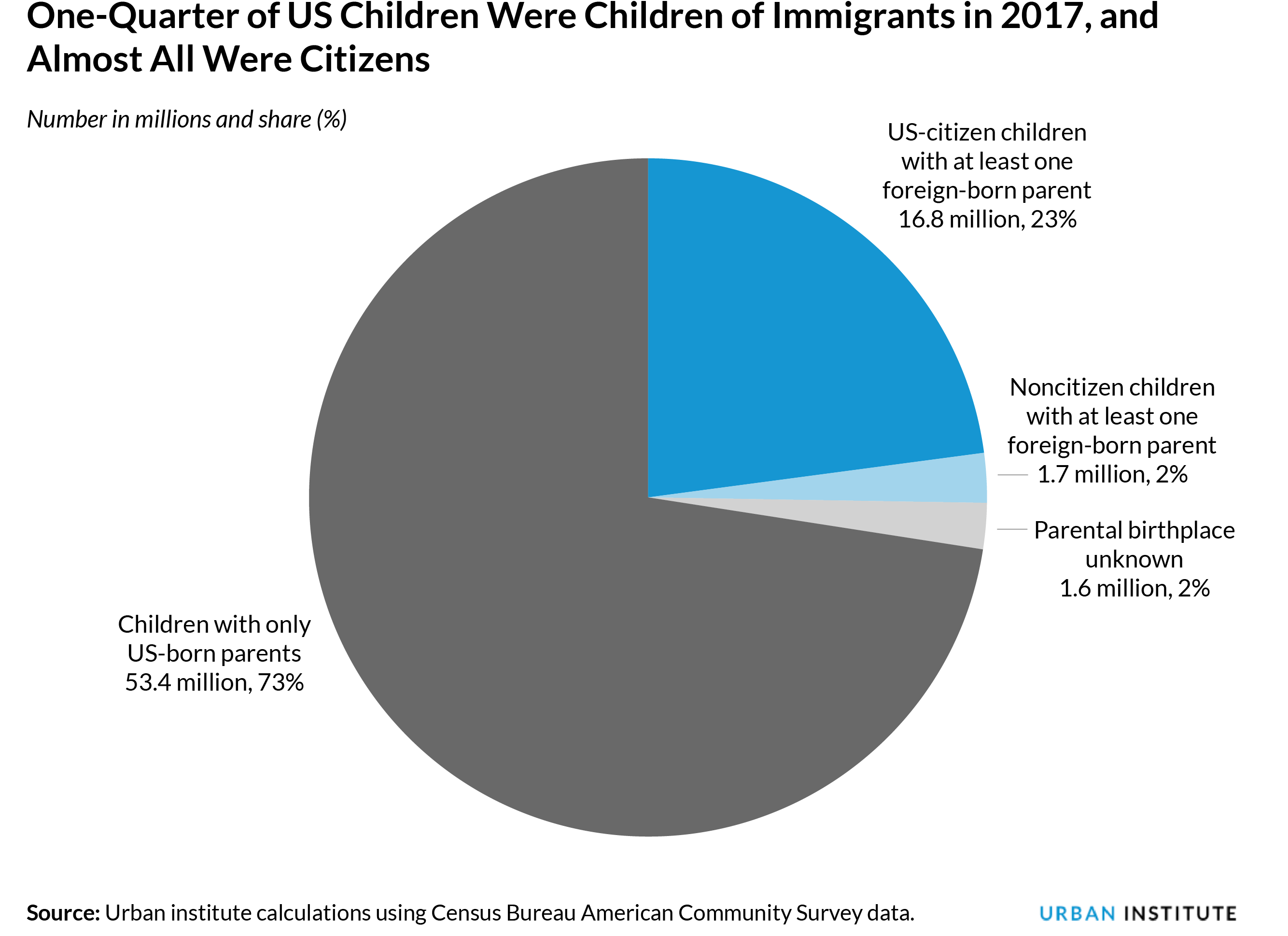 Pie chart of children by parental immigration status