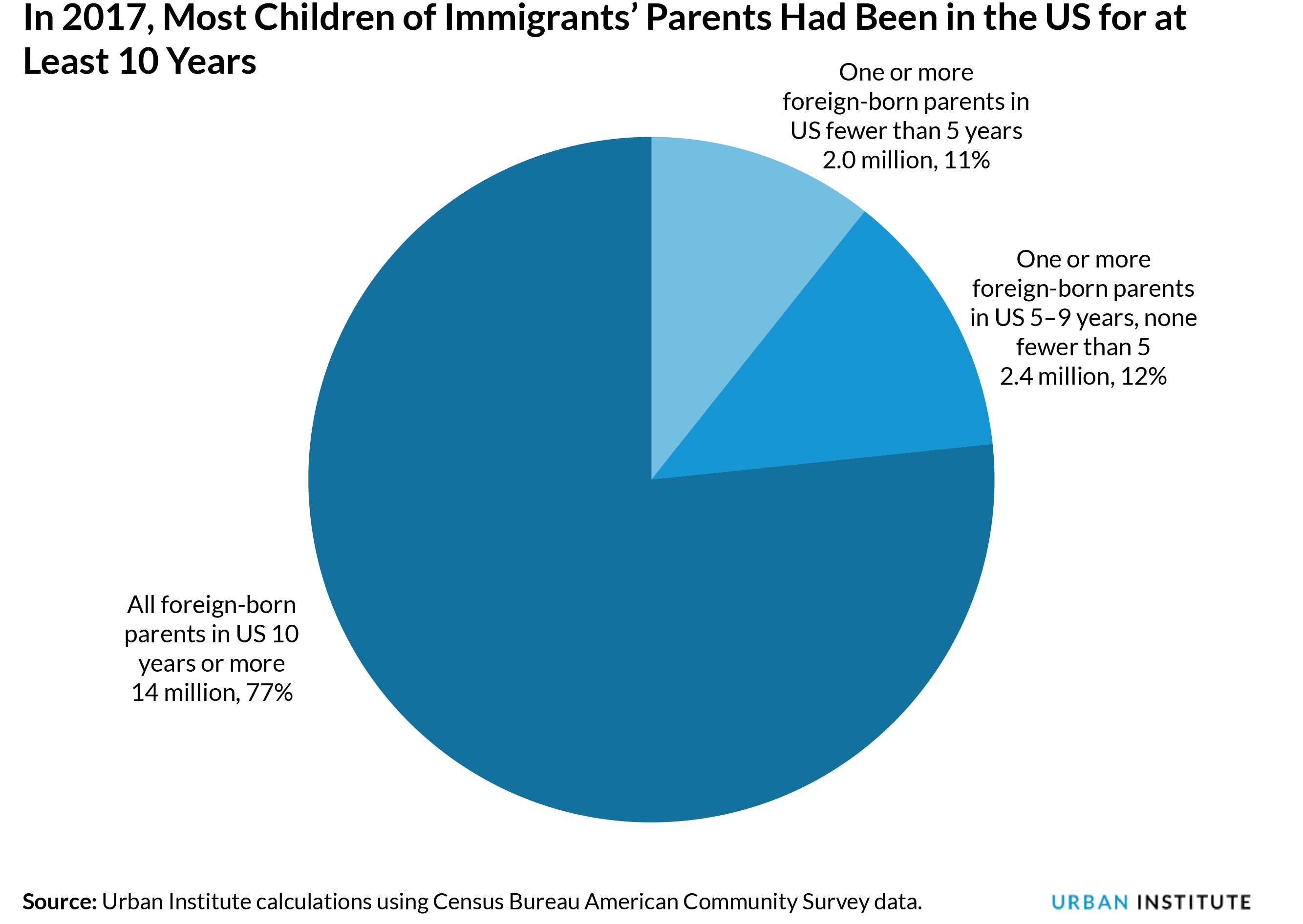 Pie chart of children by parental length of stay in US
